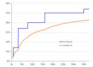 Tax Brackets Chart